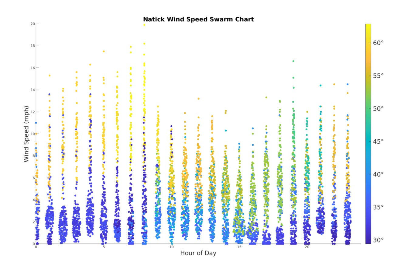 Swarm chart plot showing wind speed measurements grouped in vertical columns for each hour of the day. The width of the column at a given height relates to the number of values at that y-axis range. Measurements come from the weather station on the parking garage at the MathWorks headquarters.